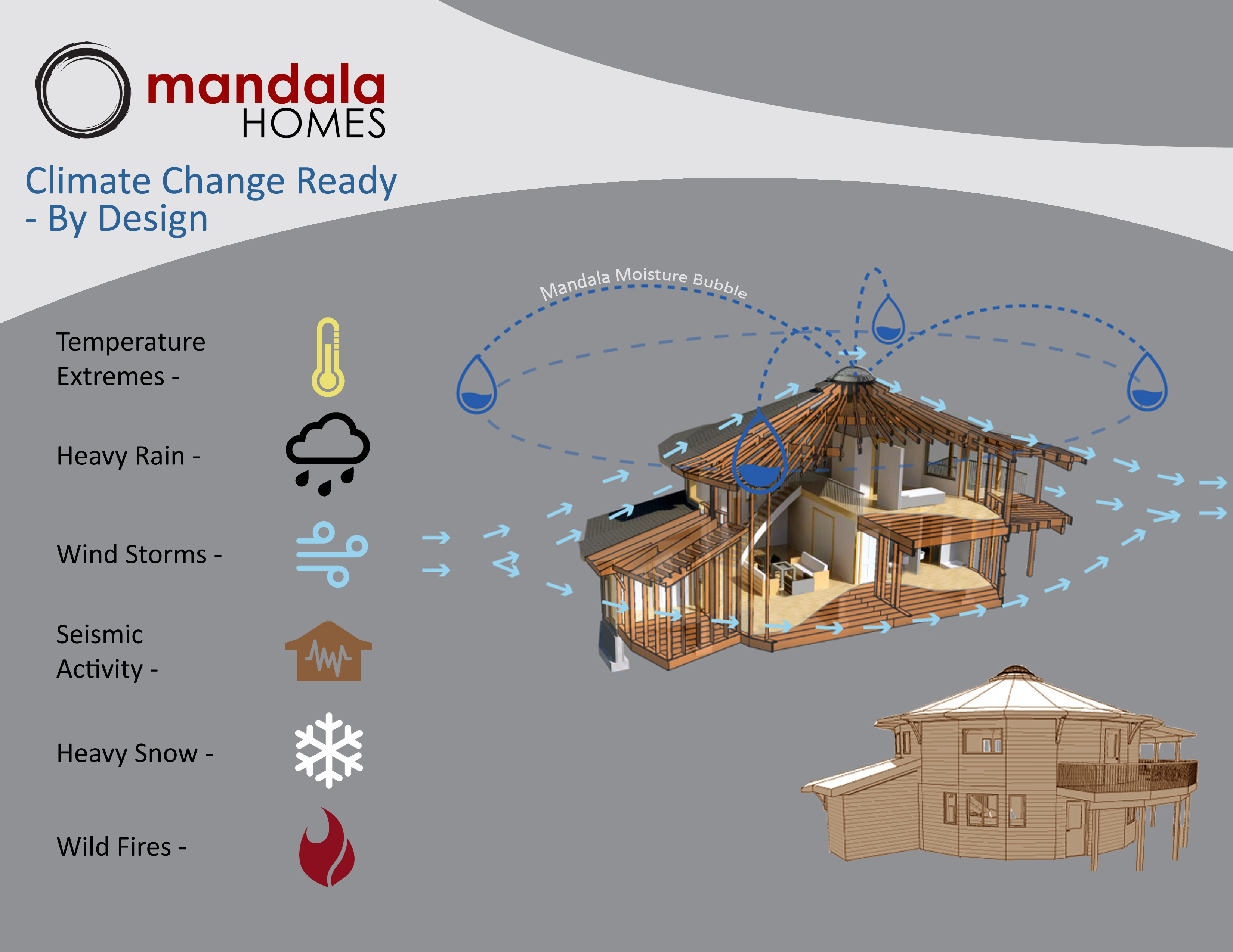 Round Archives Mandala Homes Prefab Round Homes Energy Star